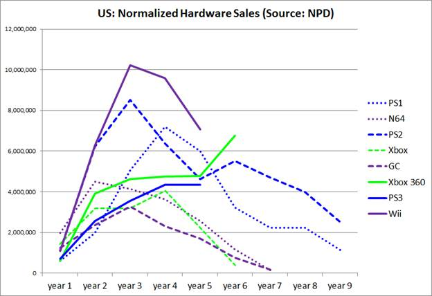 E3_hardware lifecycles_NPD