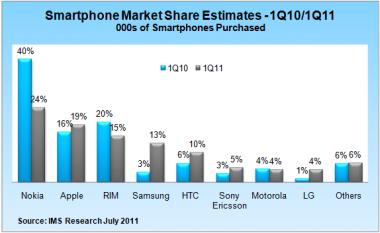 Shitja e celularëve të mençur vazhdon me rritje