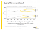 Sprint revenue growth q2 2011 chart