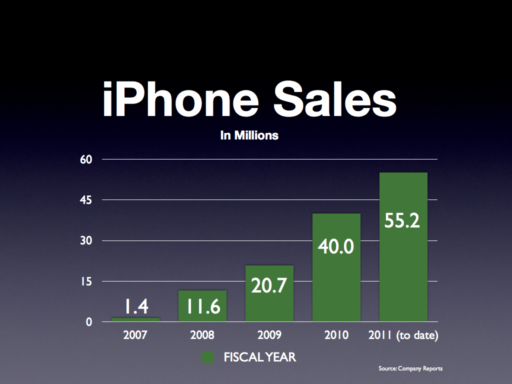 Iphone 5 Sales Year To Date