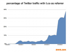 twitter_tco_chart