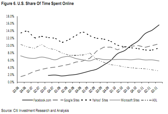 time online The Facebook Chart That Freaks Google Out