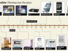 ptech-tech-timeline