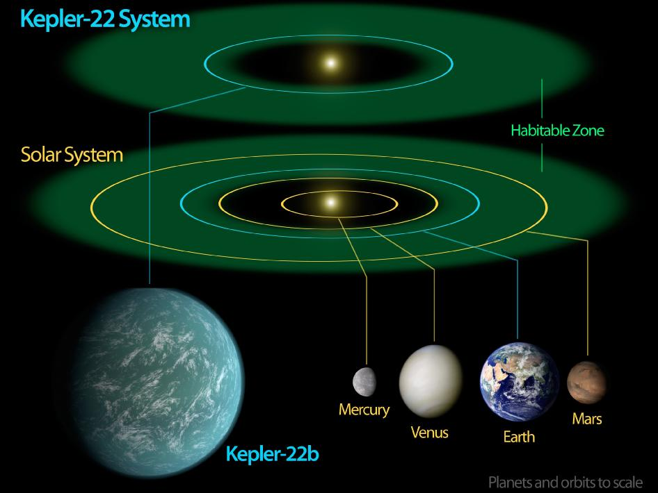 607770main_Kepler22bDiagram_946-710