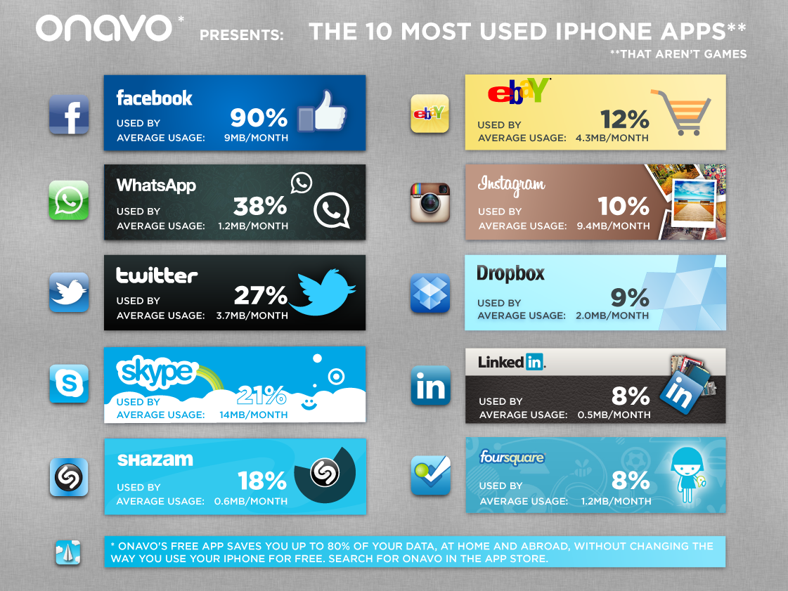 Most popular iphone dating apps