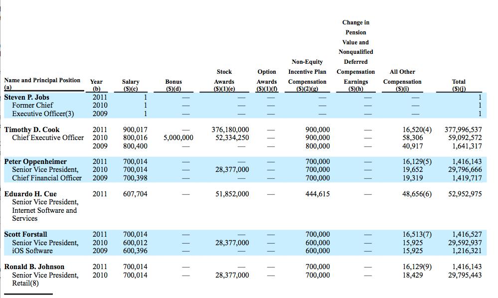 New Apple CEO Made Nearly $378 Million Last Year - John Paczkowski ...