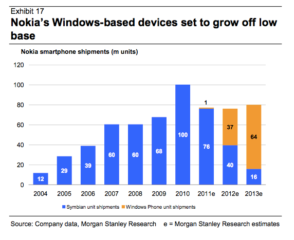 "Nokia Could Be ""Sold"" 37 Million of Lumias This Year"