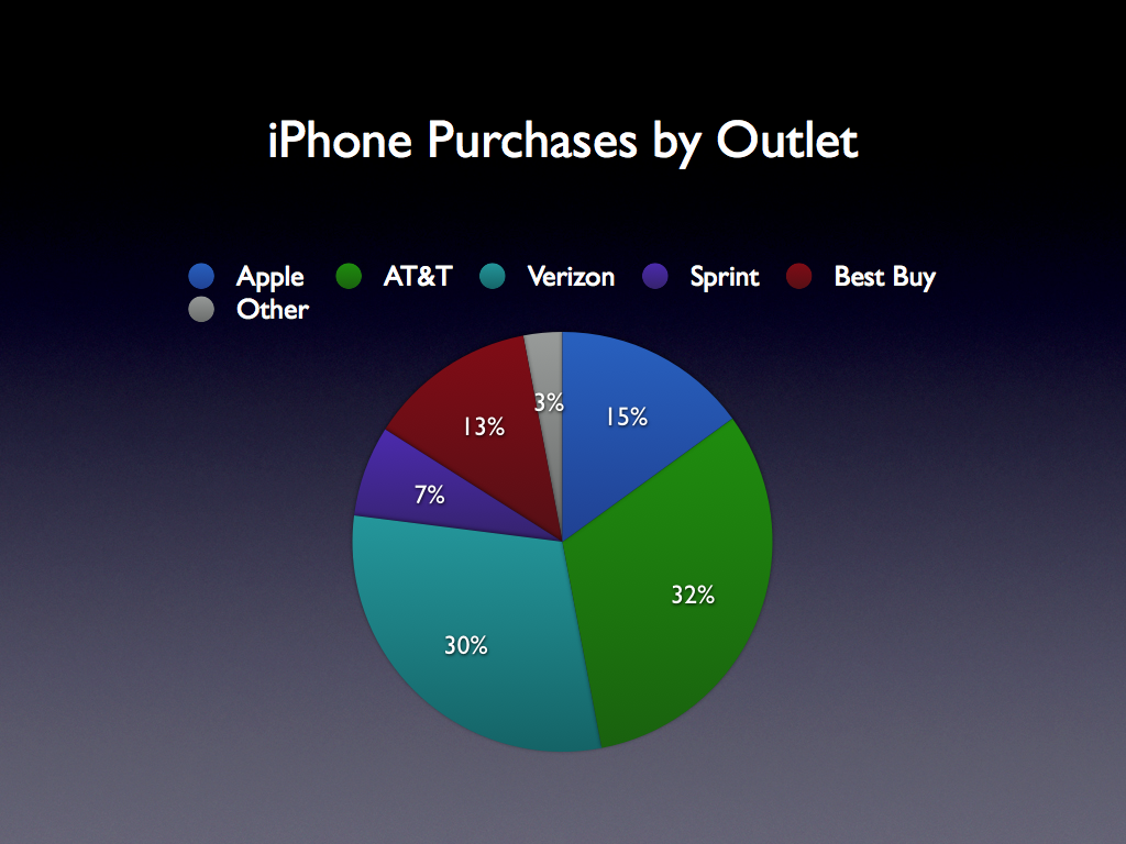 apple iphone channels of distribution and marketing strategy Distribution strategy in the marketing strategy of apple iphone – apple has limited distribution channels, more than 400 stores & 10000 retail touch points worldwide but with the advent of e-commerce sites & judging by the customer group that apple target to, even limited distribution channel cannot hinder their growth.
