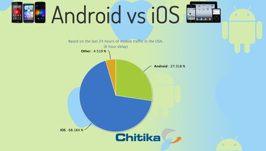 New Site Tracks Smartphone Market Share in Near-Real Time
