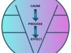 CauseProcessEffect
