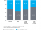 Q1 2012 US Smartphones by Ethnicity