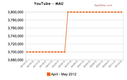 YouTubeBump