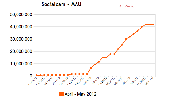 socialcamappdata