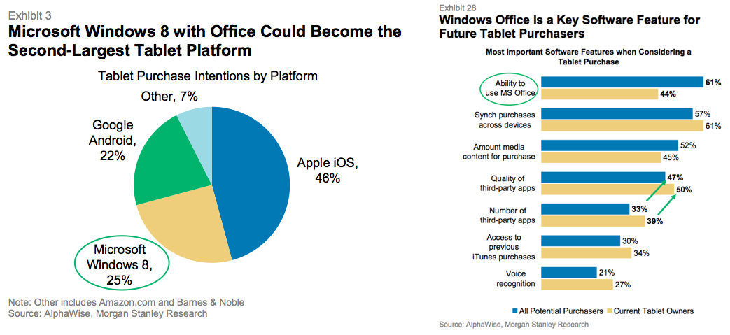 Windows 8 Plus Office Could Equal Success For Microsoft Tablets John Paczkowski Mobile