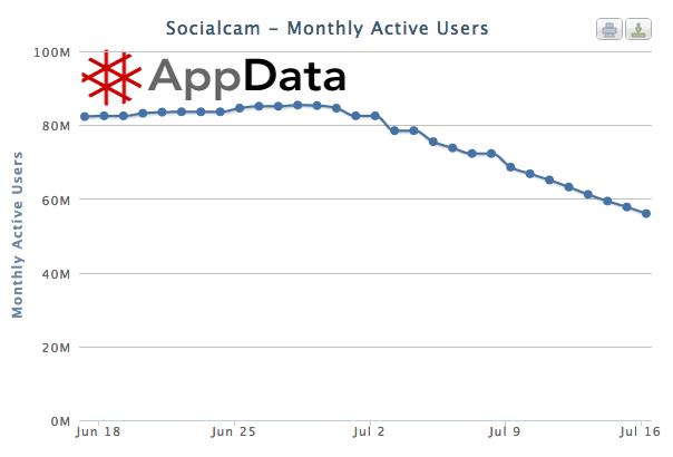socialcam application