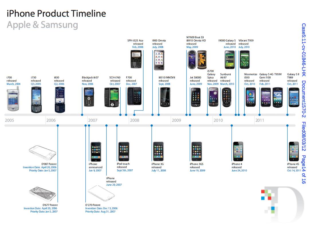 Samsung S Vs Iphone  Plus