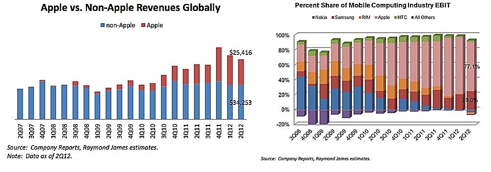 Apple Gorging on Mobile Industry Revenue