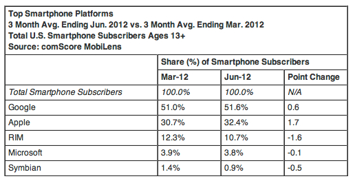 comscore_smartphonestats_2012