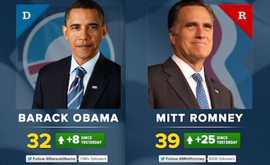 obama-romney-twitter-385