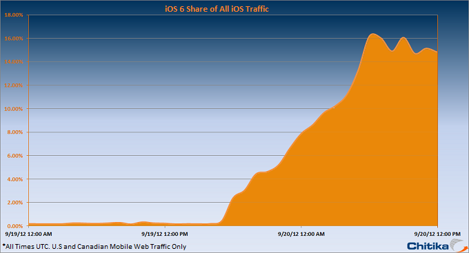 iOS 5 Share of All iOS Traffic