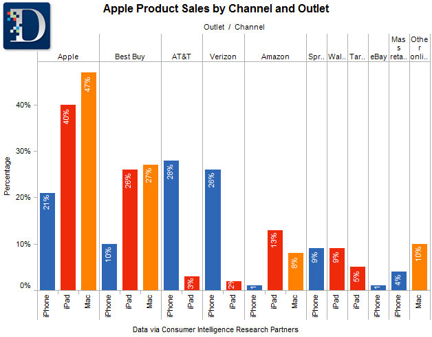 U S  iPhone Sales By Outlet - John Paczkowski - News