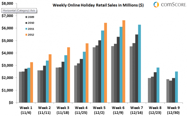 Comscore_Weekly_Online_Holiday_Retail_Sales_2012_Weeks_1-6