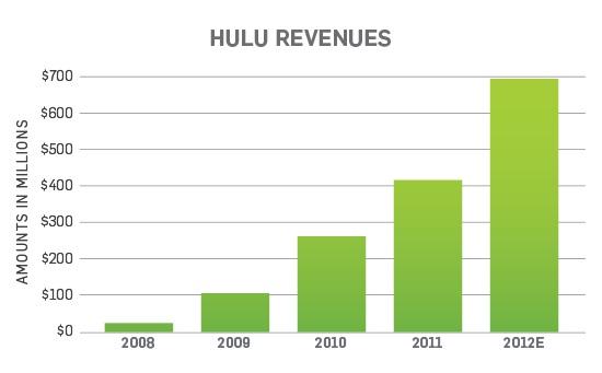 hulu revenues 2012