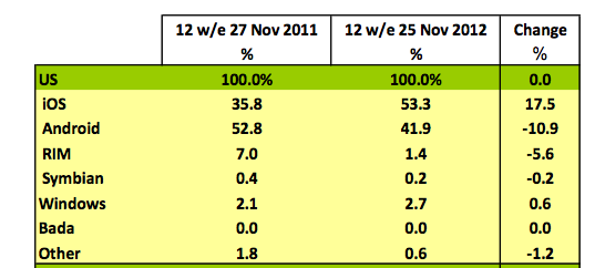 iphone-market-share-122112