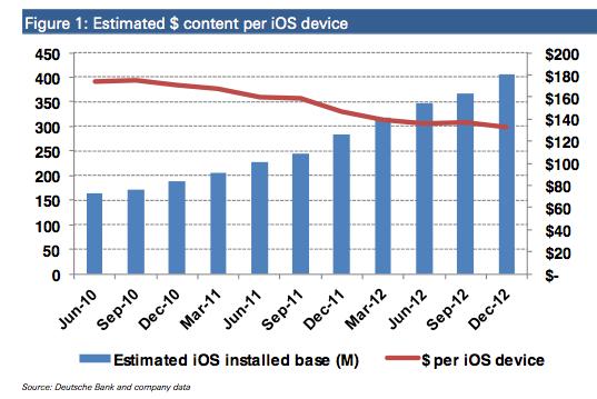 Content_per_iOS_device