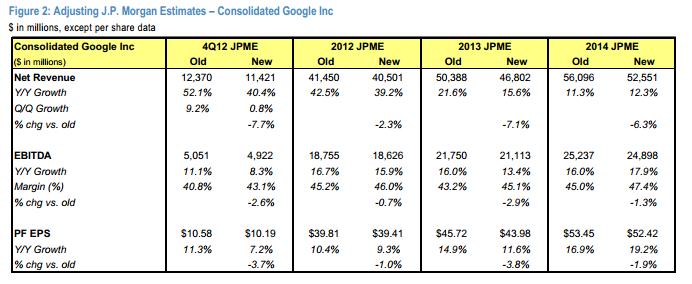 Google Q4 JP Morgan