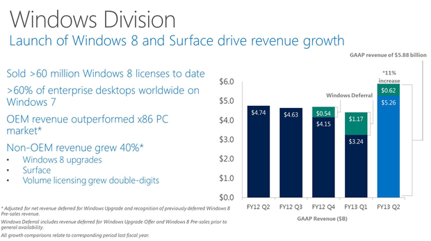 MSFT_Earns_Windows_Division