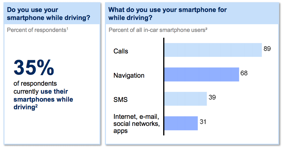 Survey Says 35 Percent of Smartphone Owners Use Them While ...