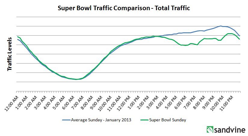 SuperBowl-Total