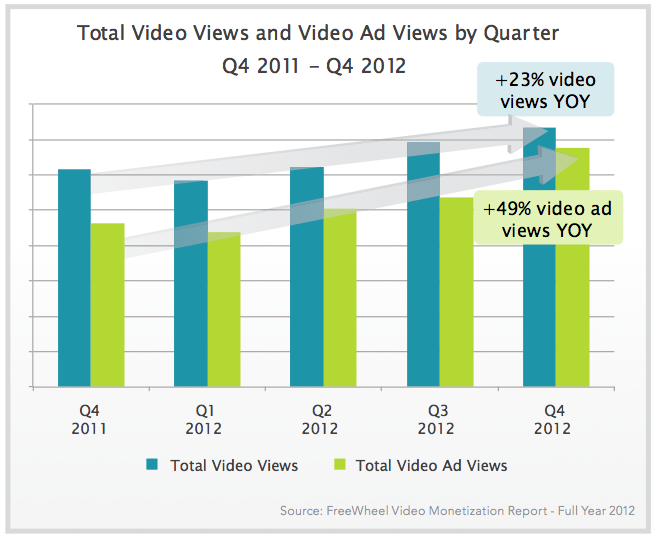 Total video views