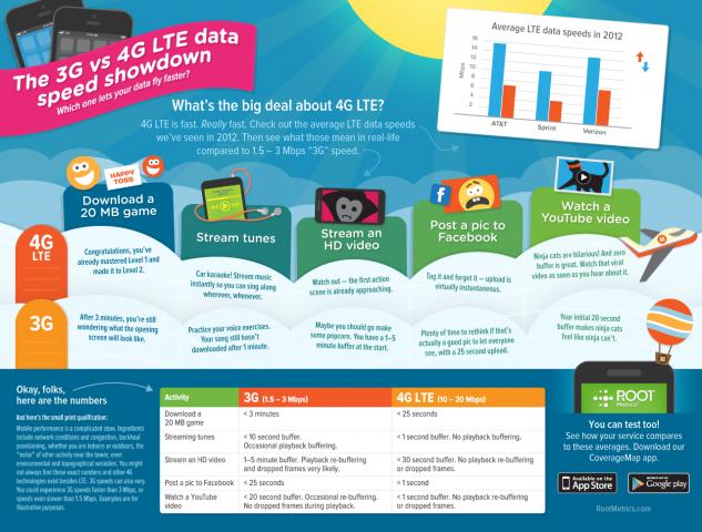 3G-vs-4G-Infographic