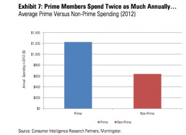 Amazon_prime_spend