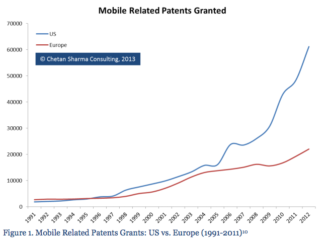 A Quarter of Patents This Year Will Be Mobile-Related