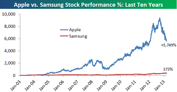apple stock - photo #27