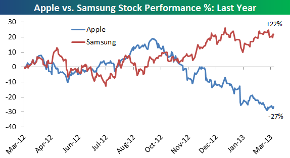 apple samsung stock 14873847
