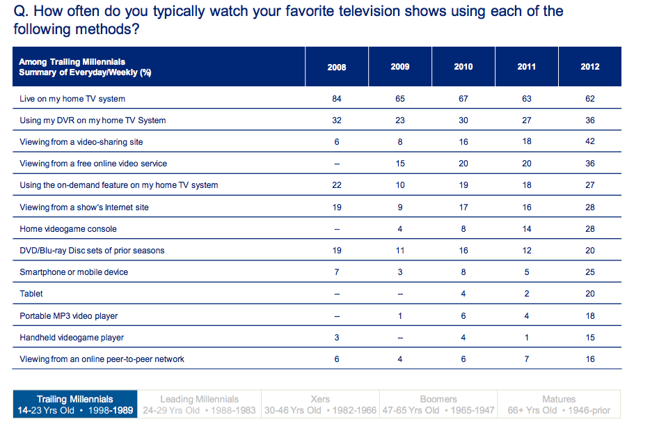 deloitte trailing milennials tv