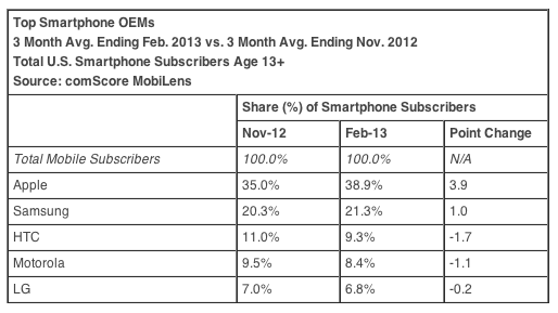 Apple Gaining Ground on Android and Samsung in U.S. Smartphone Market