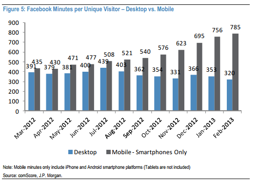 Facebook desktop v mobile JPM