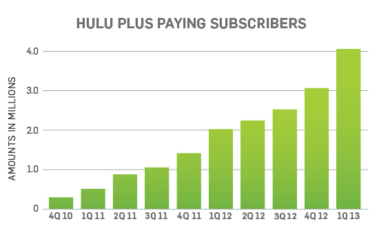HuluPayingSubscribers_1Q_2013