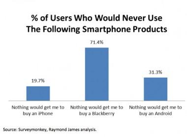 Smartphone_hatred_survey