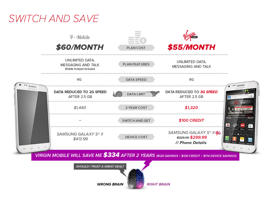 Sprint's Virgin Mobile Offers $100 for T-Mobile Customers Looking to Switch