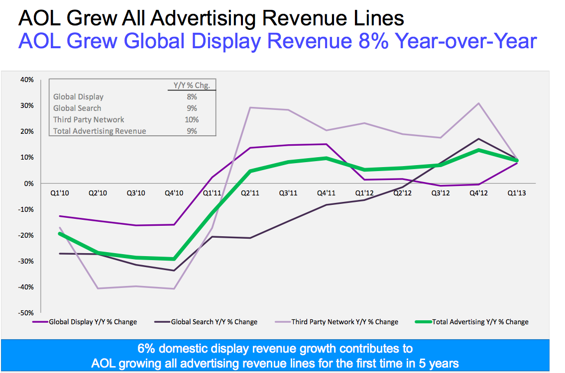 AOL Q2 Ad Revenue