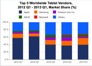IDC_Top_5_tablet_vendors