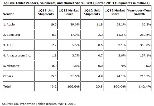 IDC_tablet_shipments_Q1_2013