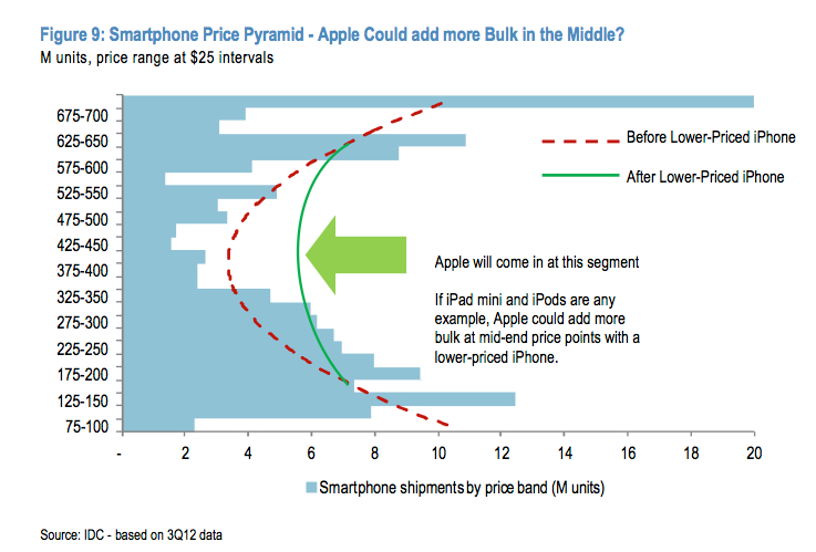 Apple's US smartphone market share hit low point prior to iPhone 6S launch