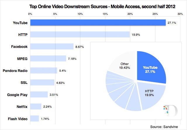 Sandvine mobile access 2012